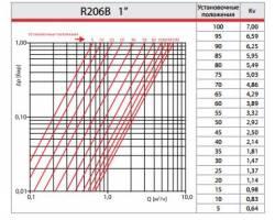 "Балансировочный клапан Giacomini R206BY005 1"""