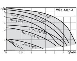 Насос циркуляционный Wilo Star-Z 20/1 (рециркуляция для ГВС)