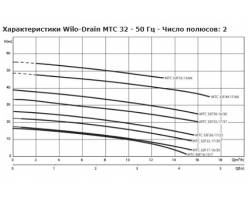 Насос дренажный Wilo-Drain MTC 40F16.15/7/1-230-50