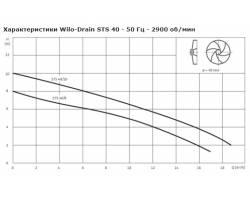 Насос дренажный Wilo-Drain STS 40/10 1-230-50-2-10M