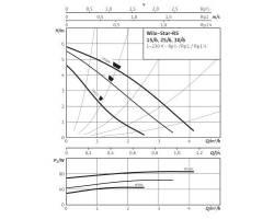 Насос циркуляционный Wilo RS25/6-3P (180)