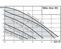 Насос циркуляционный Wilo Star-RS 25/4-130