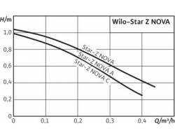 Насос рециркуляционный Wilo Star-Z NOVA A (рециркуляция для ГВС)